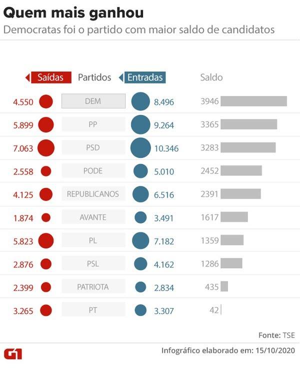Partidos que mais ganharam candidatos entre as eleições municipais de 2016 e 2020 — Foto: Aparecido Gonçalves/G1