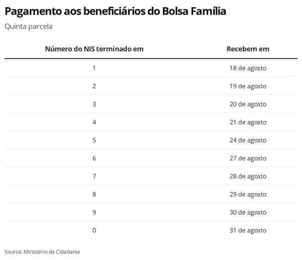 Bolsa Família, 5 Parcela — Foto: Economia G1