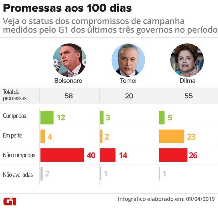Comparação das promessas de Bolsonaro, Temer e Dilma — Foto: Igor Estrella/G1