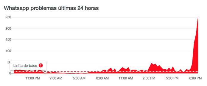 WhatsApp caiu? Site Downdetector mostra pico de reclamações a partir das 20h — Foto: Reprodução/Downdetector