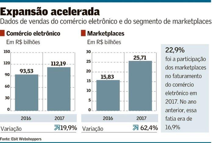 Dados de venda do comércio eletrônico e dos marketplaces — Foto: Ebit Webshoppers