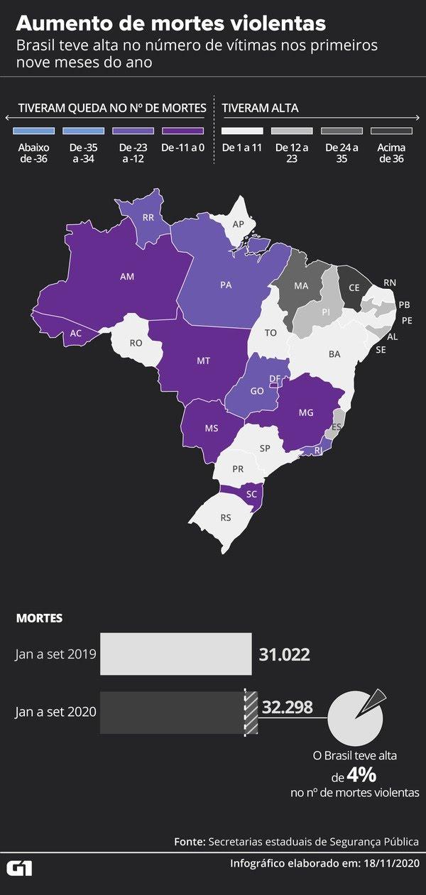 País teve alta no número de assassinatos nos primeiros nove meses do ano — Foto: Fernanda Garrafiel/G1