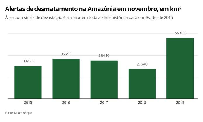 Infográfico mostra os registros de alertas de desmatamento para o mês de novembro, segundo o Inpe — Foto: Elida Oliveira/G1