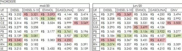 Levantamento aponta valores dos combustíveis no Nordeste — Foto: Ticket Log/Divulgação