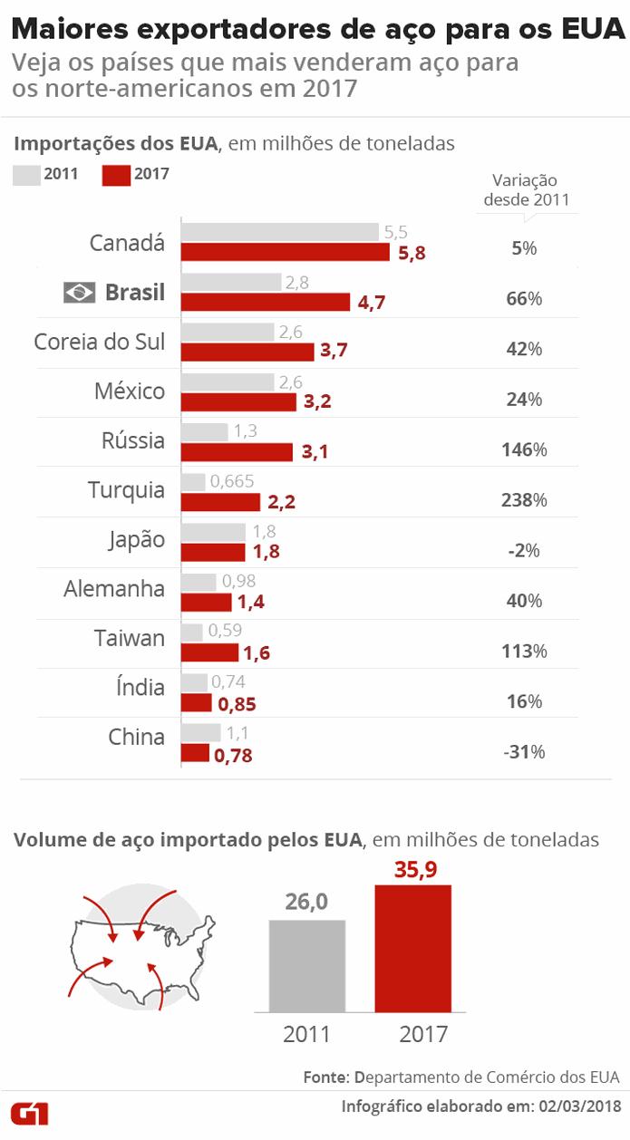 Maiores exportadores de aço para os EUA — Foto: Ilustração: Juliana Souza/G1