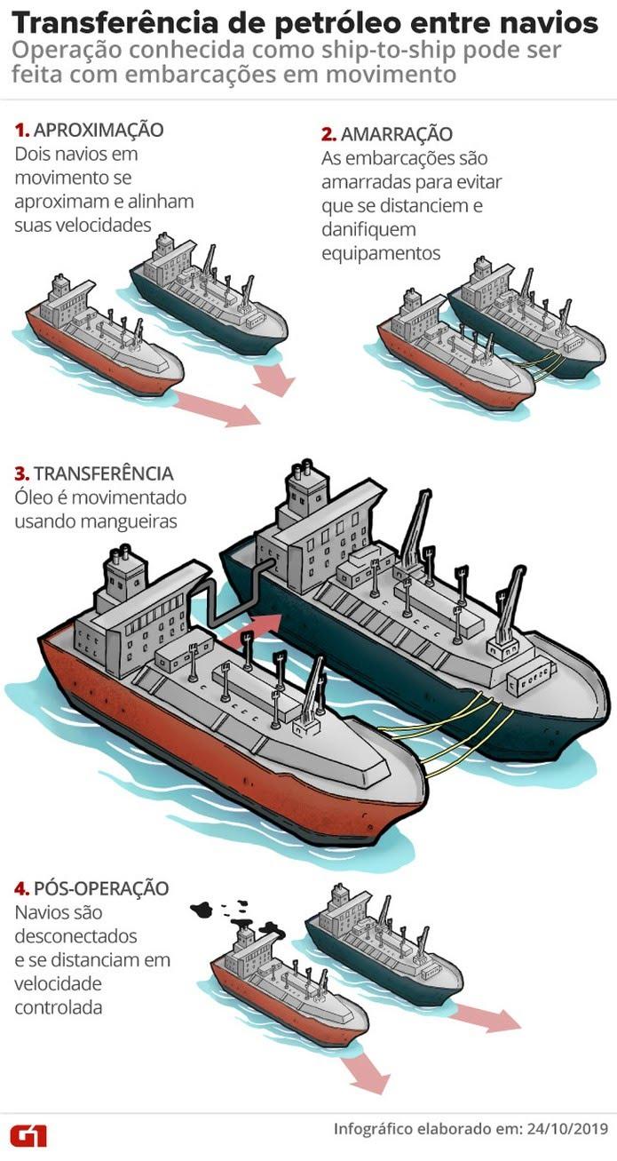 Transferência de petróleo entre navios — Foto: Arte/G1