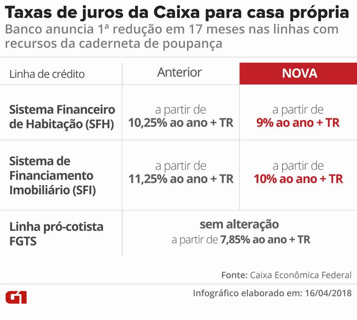 Taxa de juros da casa própria anunciadas pela Caixa (Foto: Juliane Monteiro/G1)