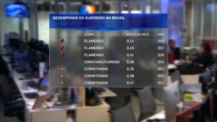 Média d egols de Guerrero no futebol rasileiro (Foto: Reprodução / SporTV)