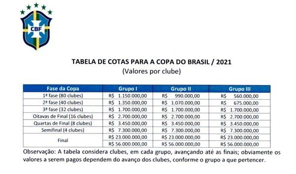 Premiação da Copa do Brasil de 2021 — Foto: CBF/Divulgação