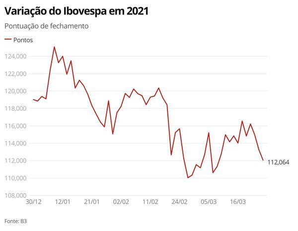 Variação do Ibovespa em 2021 — Foto: Economia G1