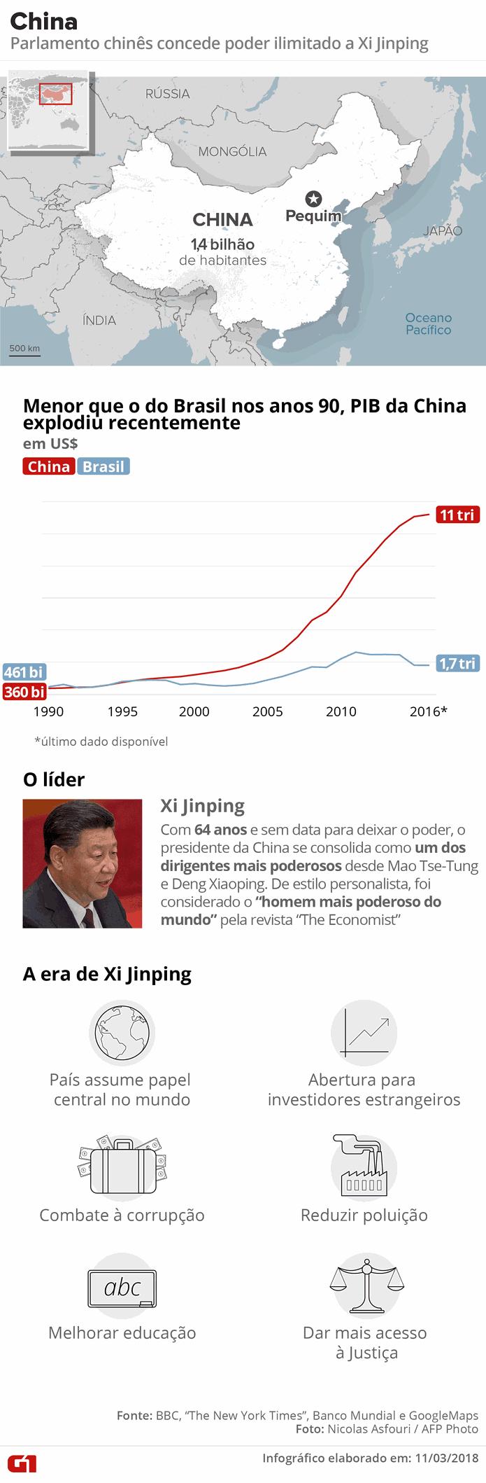 Xi Jinping ganha o direito de ter cargo vitalício (Foto: Igor Estrella/Arte G1)