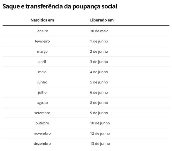Auxílio Emergencial segunda parcela - saque e transferência da poupança social — Foto: Economia G1