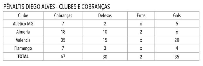 Aproveitamento de defesas no Fla já é o segundo melhor na carreira, idêntico ao que tinha no Valencia. No Almería, pegou 55% (Foto: Levantamento da assessoria pessoal de Diego Alves)